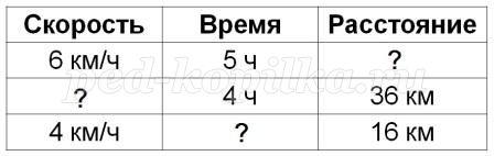 Решение задач скорость время расстояние 6 класс примеры задач по налогообложению с решением