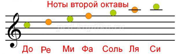 Картинка ноты до второй октавы
