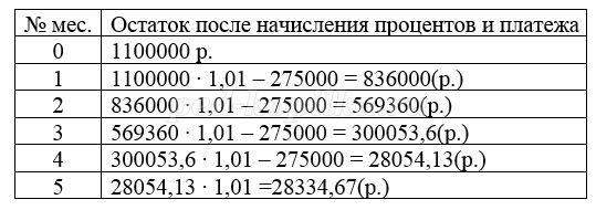 15 января планируется взять кредит в банке на 15 месяцев 3 рассчитать кредит для ип калькулятор